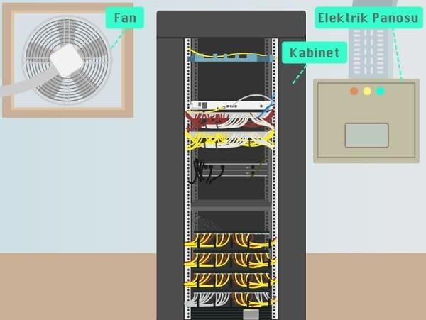fatih projesi sistem odası