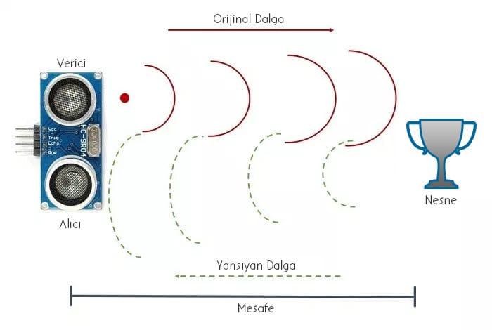 ultrasonik mesafe sensörü nasıl çalışır