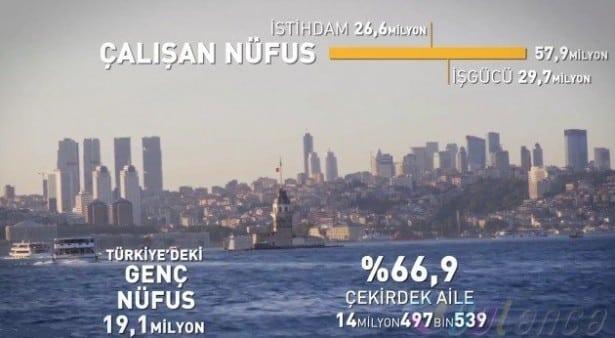 Türkiye istatistik 2016
